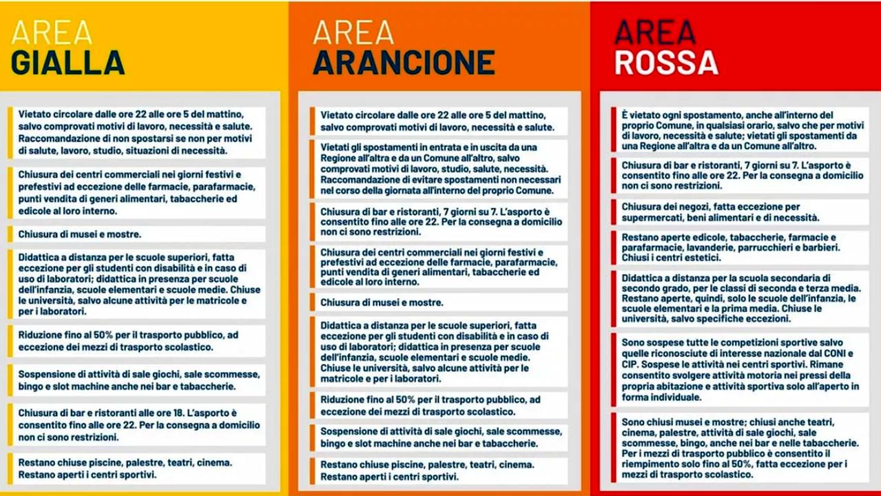 zona gialla arancione rossa regioni-4-2